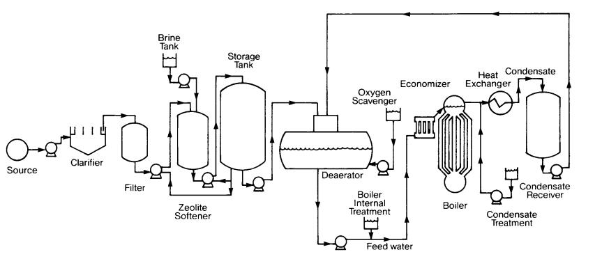 diagram of steam boiler system