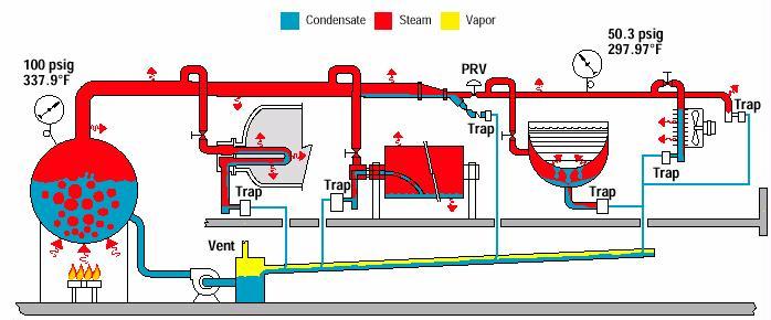 Steam Heating Systems : Steam basics cleanboiler