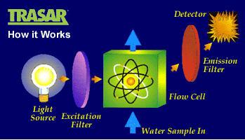 Water_Treatment_NALCO_Trasar