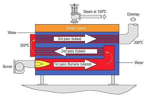 Boiler_3Pass_Wetback
