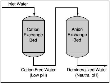 Boiler_Water_Softener