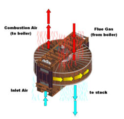 Combustion_Air_Preheater_Ljungstom2
