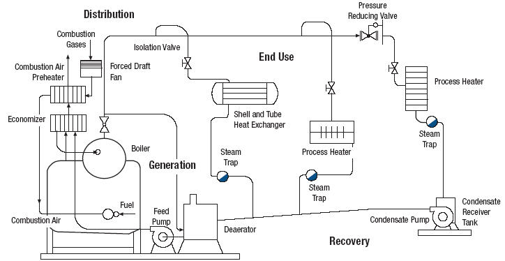 Typical Natural Gas Boiler Efficiency