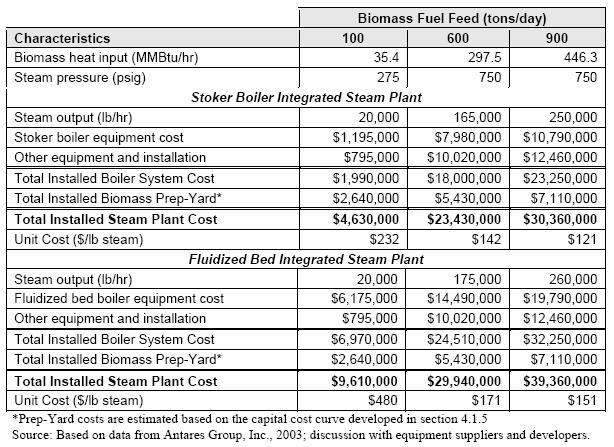 Biomass_SteamCost_Table