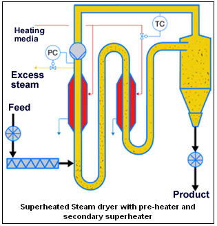 Dryer-SuperheatedSteam_Graphic_Barr-Rosin