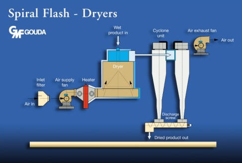 Dryer_SpiralFlash_Graphic_GMFGouda