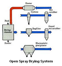 Dryer_Spray_Open_NIRO