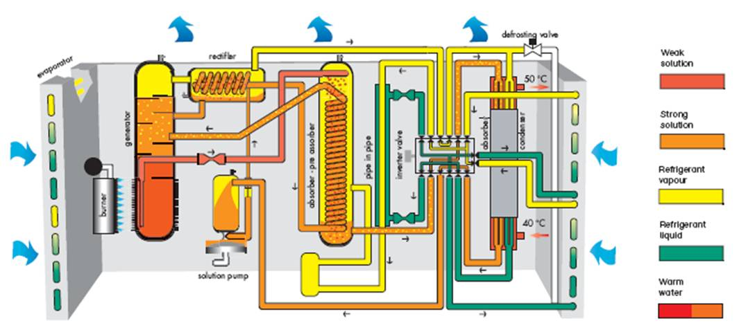 How absorption heat pumps work for Gas hot air heating systems
