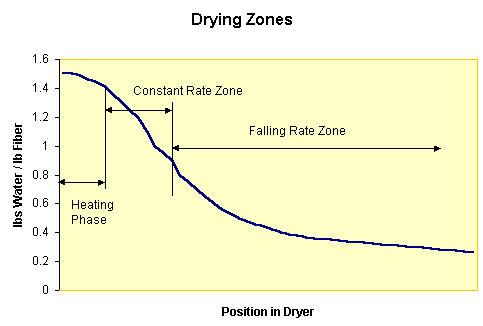 DryingZoneCurve