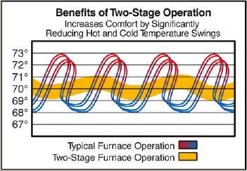 Natural Gas Furnaces Naturalgasefficiency Org