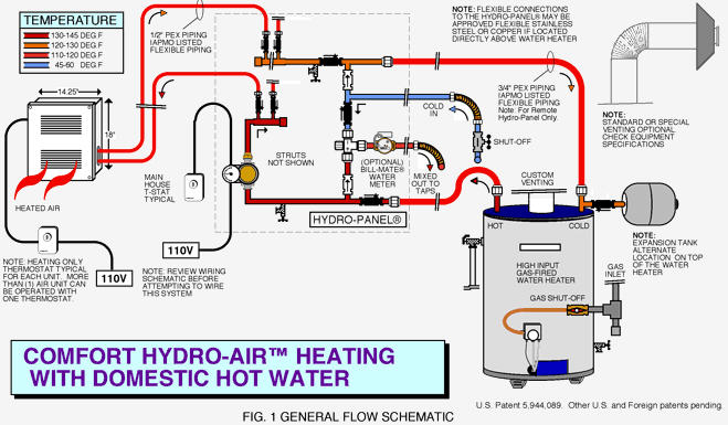 combi space heat water heat