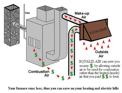 Combustion air for How to choose a gas furnace