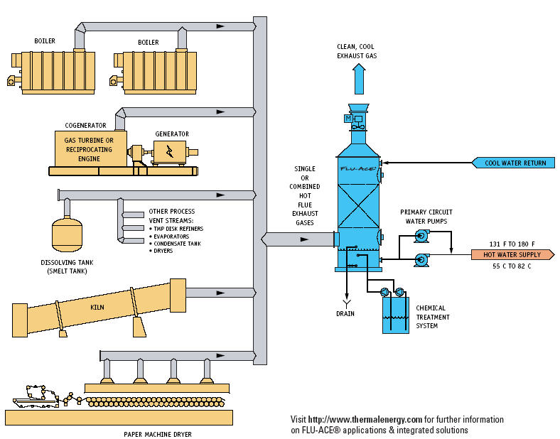 Heat Recovery Flue Gas