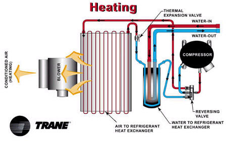 Heat heat pump for How to choose a gas furnace