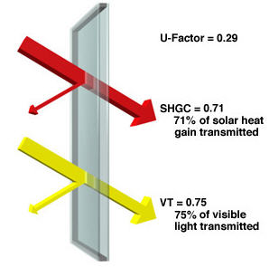 Heat gain calculations for R value of glass windows