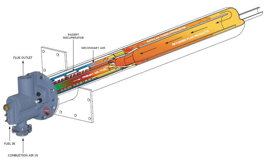 High temperature radiant tubes naturalgasefficiency