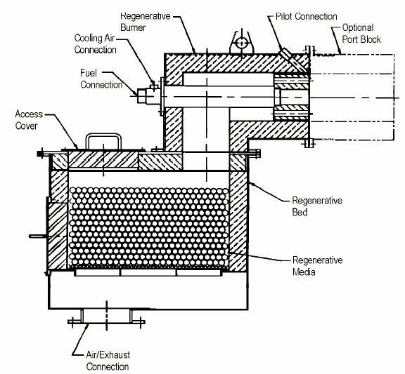 heat recovery regenerative burners