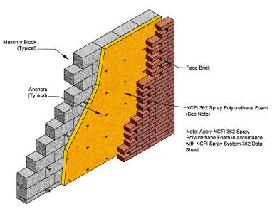 Wall insulation for Concrete foam insulation