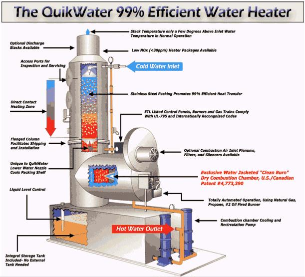 Water heating directcontac for Efficient hot water systems