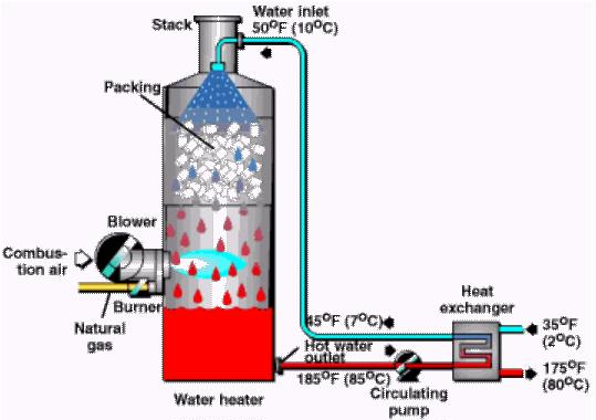 Water Heating Directcontac Naturalgasefficiency Org