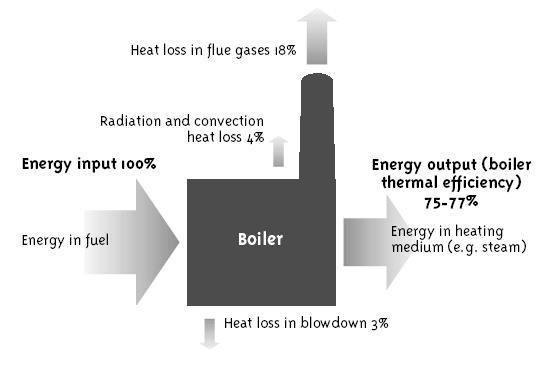 Boiler_Energy_Balance