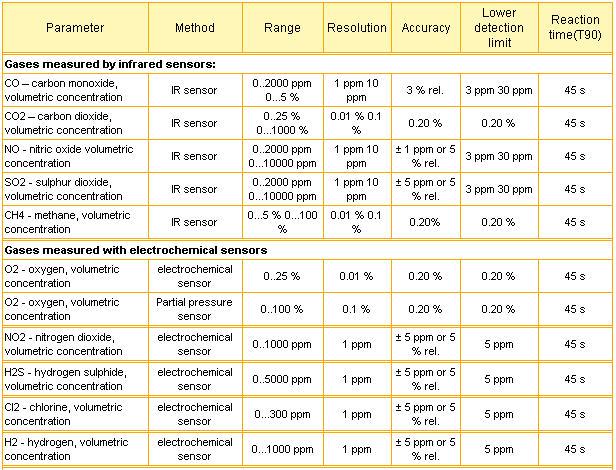 FlueGas_Madur_Table1