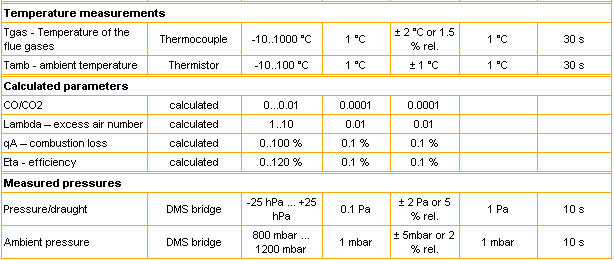 FlueGas_Madur_Table2