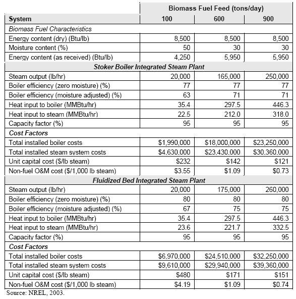 Biomass_CostSummary_Table