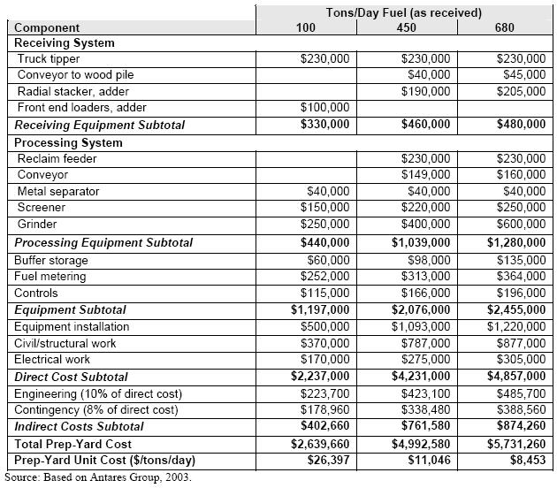 Biomass_Cost_Table