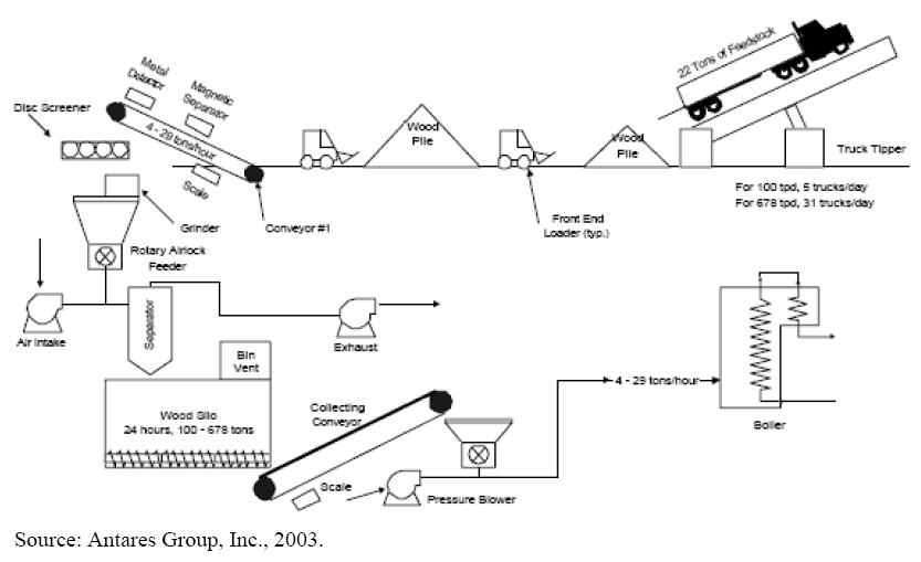 Biomass_Handle