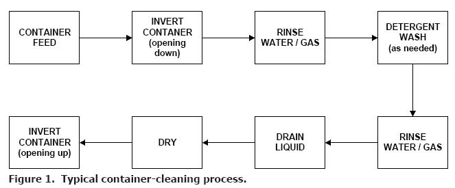 Can_Cleaning_Flow_Diagram