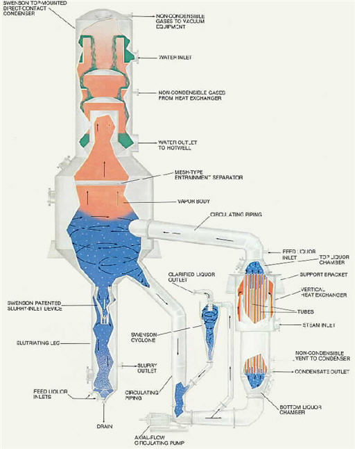 Concentration_ForcedCirculation_Graphic_Swenson