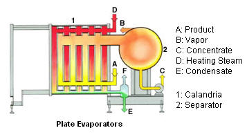 Concentration_Plate_NIRO