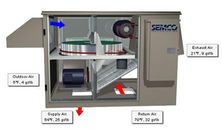 Energy_Wheel_SEMCO