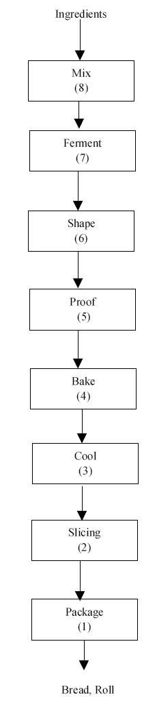 Flow_Bread