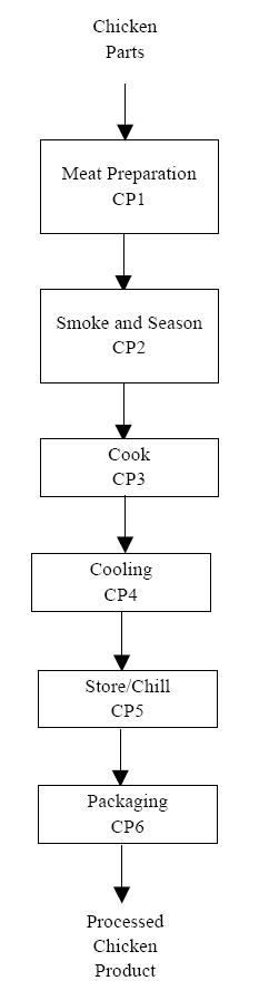 Flow_Chicken_Parts