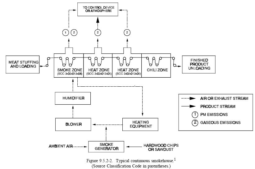 Flow_Meat_Smoke_Cont_EPA