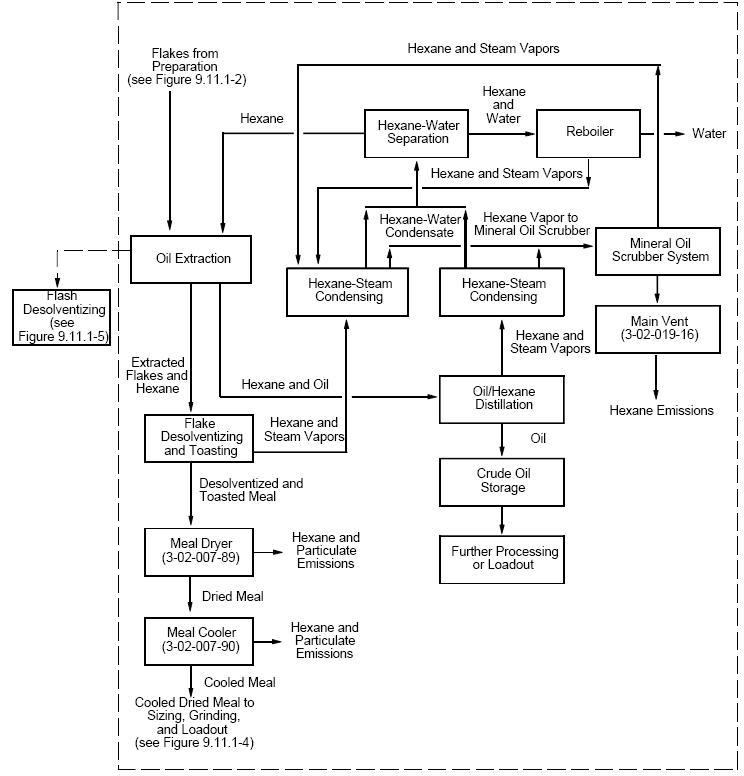 Flow_Soybean_OilExtraction_EPA