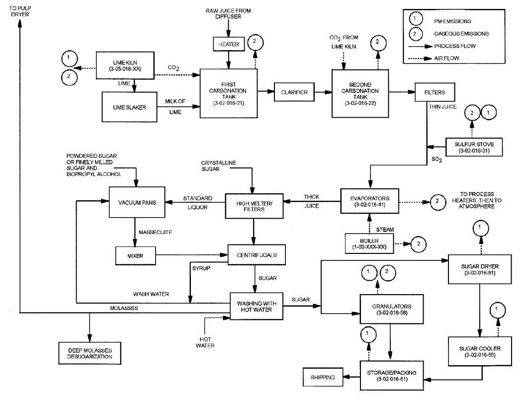 Flow_Sugar_Beet_Refinement_EPA