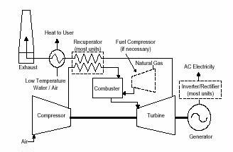 MicroturbineSchematic