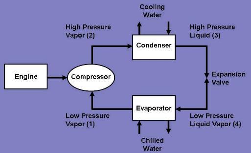 vapor-compresson