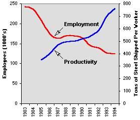 employment_productivity
