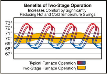 Gas_Furnace_2StageGraphic