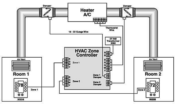 Duct_Zone_Control