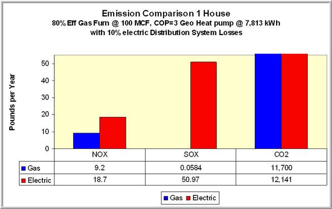 Emissions_1House