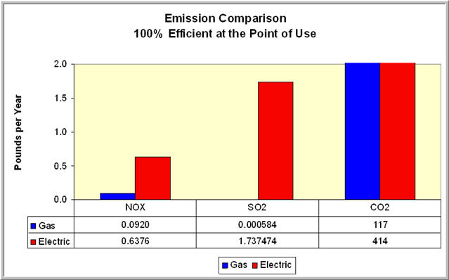 Emissions_Graphic_100pointofuse