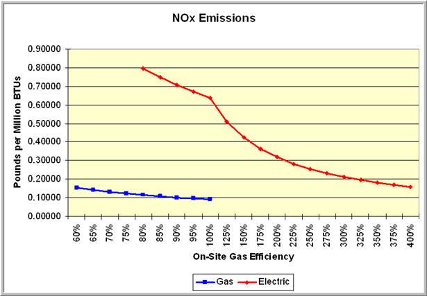 Emissions_NOx