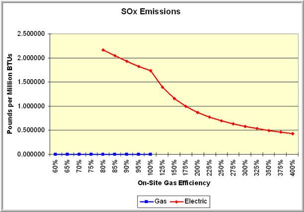 Emissions_SOx