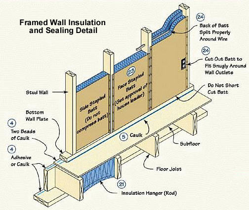 Wall_Insulation_Detail