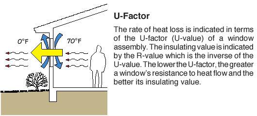 Window_U_Factor